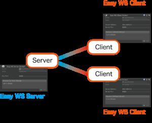 【UnityAsset】Easy WebSocket の使い方